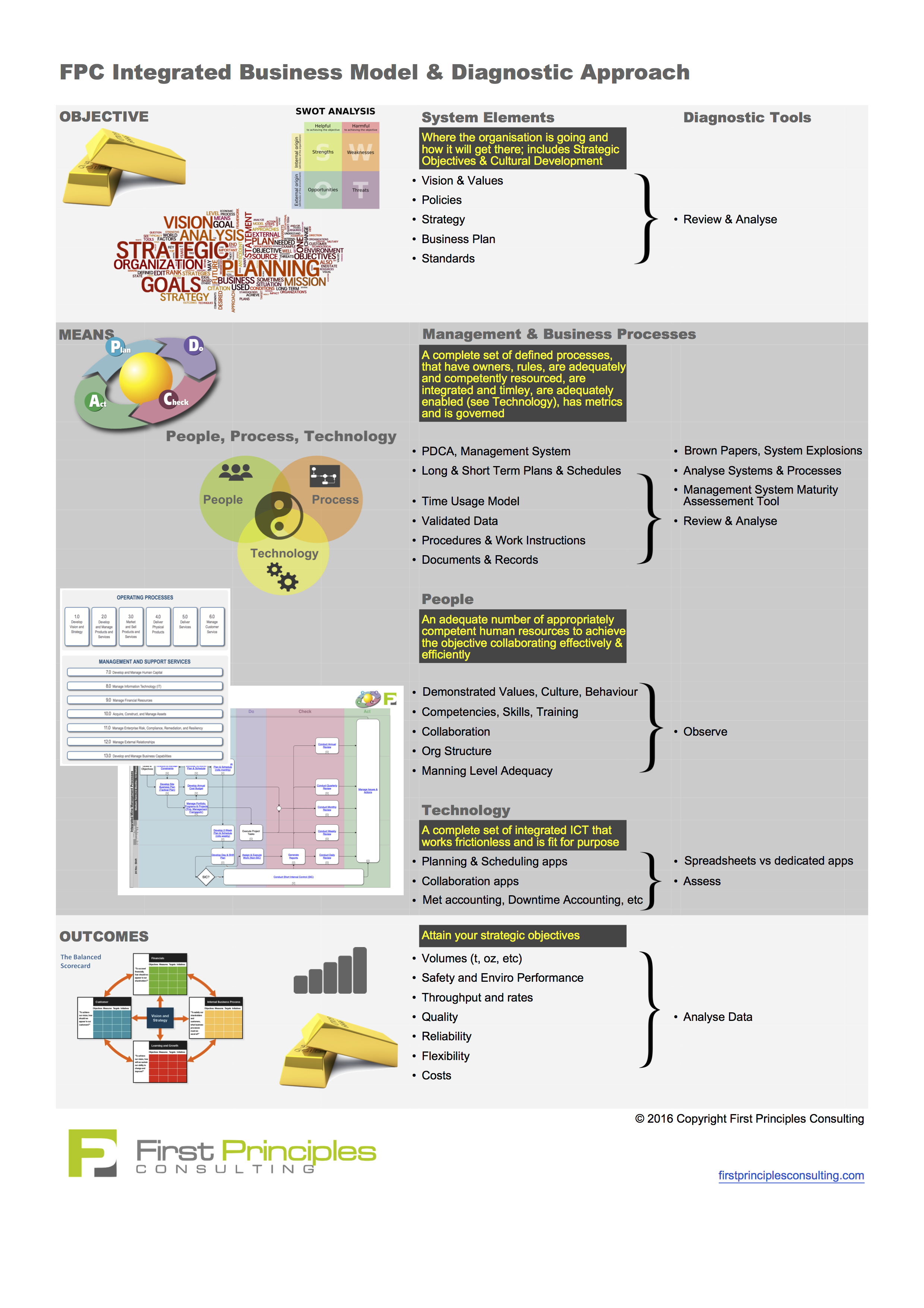 Integrated_Business_Model_and_Diagnostic_Approach_-_First_Principles.png