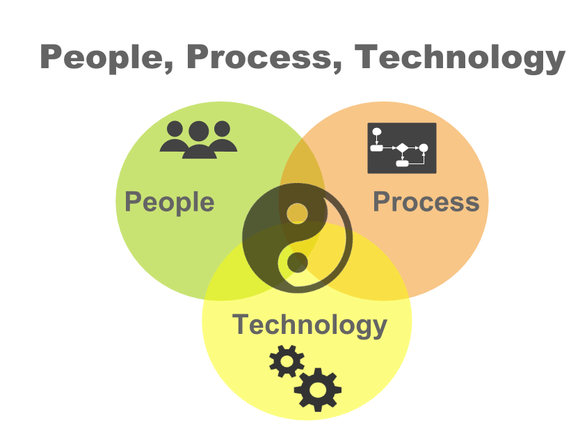 People, Process, Technology - Venn Diagram for home page (1).png