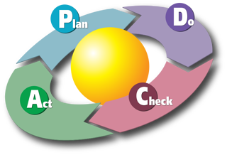 pdca cycle helix.png